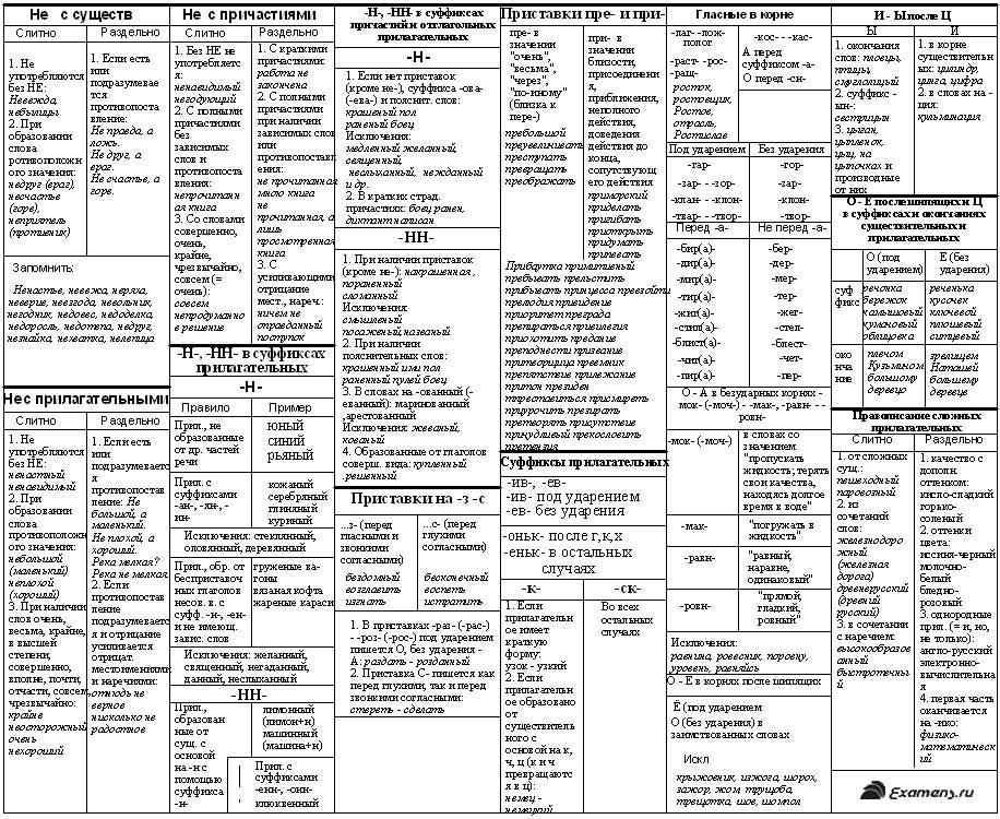 русскому класс по тестирование 7 шпаргалки языку